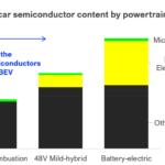 Leistungselektronik_für_Elektrofahrzeuge_2022_bis_2032