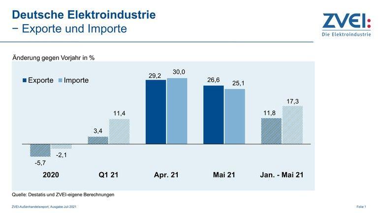 Die Exporte in der deutschen Elektroindustrie steigen