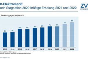 Welt-Elektromarkt erholt sich nach Stagnation im Vorjahr deutlich