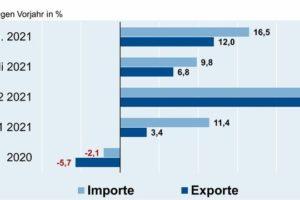 ZVEI: Deutsche Elektroexporte legen zu