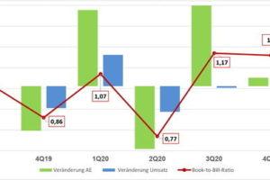 Leiterplatten-Industrie laut ZVEI auf Wachstumskurs