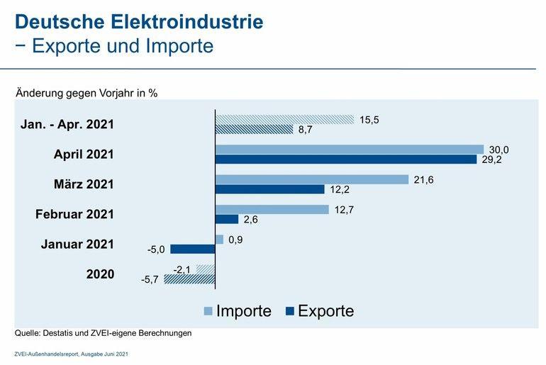 ZVEI_Export_Import.jpg