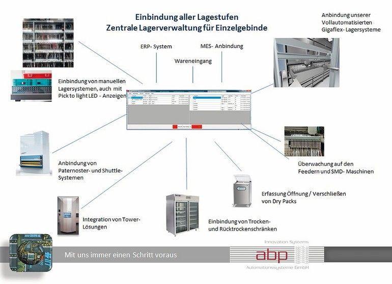Neue Material-Logistik-Lösung für die Elektronikfertigung.