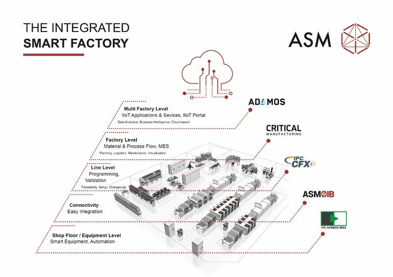 Integrated Factory
