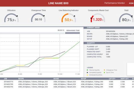 Echtzeit-KPIs durch Software für Optimierung.