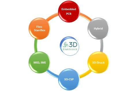 Virtual FED-Forum: 3D-Elektronik-Design auf der Höhe der Zeit?