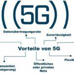 5G Mobilfunk in der intelligenten Fabrik der Zukunft