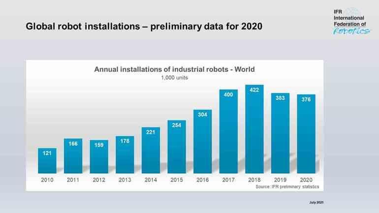 IFR zur Lage im Bereich Industrieroboter