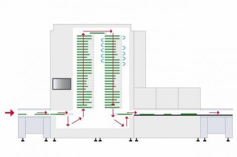 Perfektes Wärmemanagement für sichere Baugruppen.