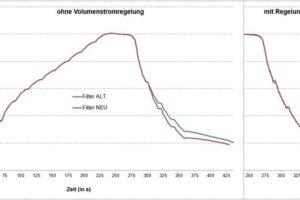 Konvektionslötsystem mit Predictive Maintenance und sichere, stabile Prozesse