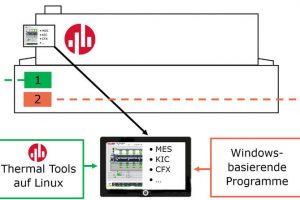Intuitive Bediensoftware mit hoher Anlagenverfügbarkeit.