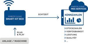 Cloud-Lösung, symestic GmbH