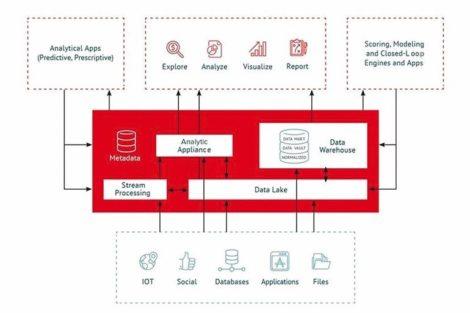 Automatisierung zur Gewährleistung der Datenintegrität.