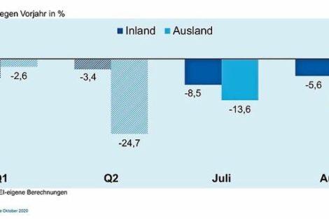 Auftragseingänge im August wieder schwächer