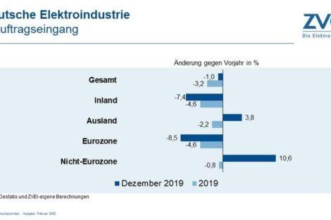 Deutsche Elektroindustrie schließt 2019 mit Minus ab
