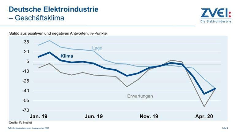 Das Geschäftsklima in der deutschen Elektroindustrie liegt weiterhin deutlich unterhalb der Null-Linie und damit im kontraktiven Bereich.