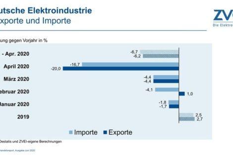 Deutsche Elektroexporte brechen ein.